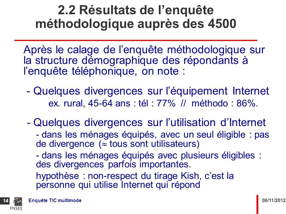 06/11/2012Enquête TIC multimode 14 2.2 Résultats de lenquête méthodologique auprès des 4500 Après le calage de lenquête méthodologique sur la structur