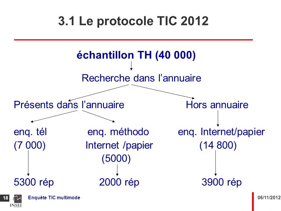 06/11/2012Enquête TIC multimode 18 échantillon TH (40 000) Recherche dans lannuaire Présents dans lannuaire Hors annuaire enq. télenq. méthodo enq. In