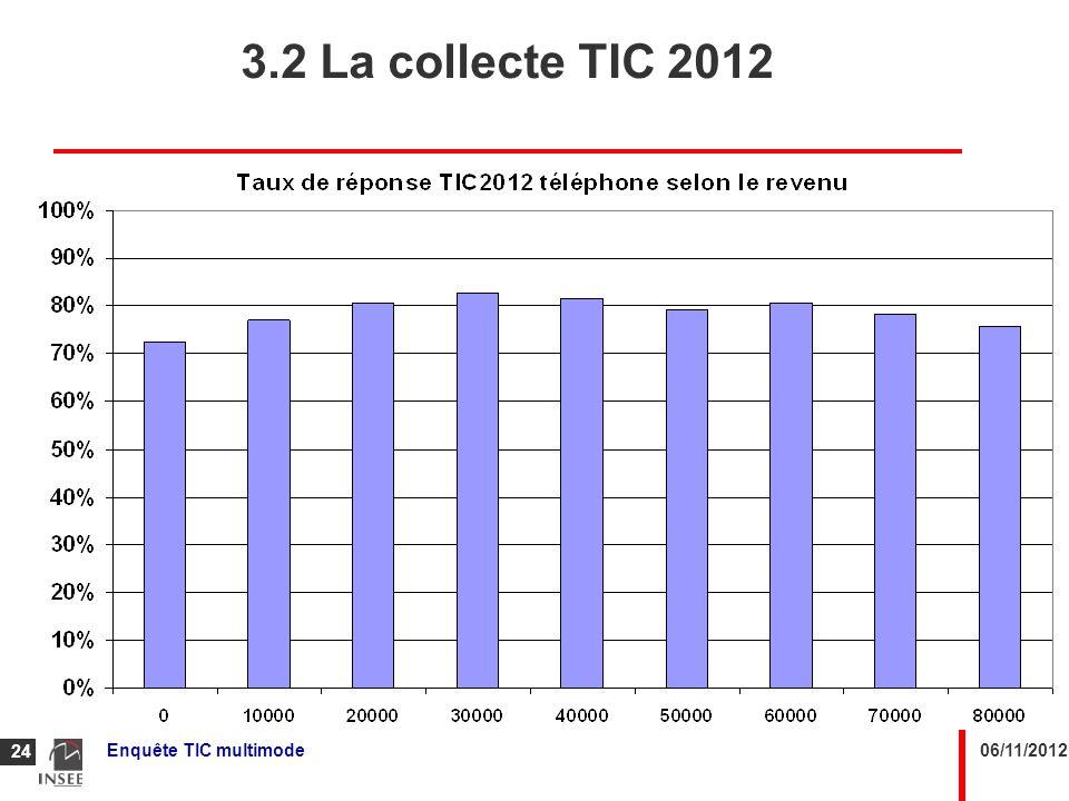 06/11/2012Enquête TIC multimode 24 3.2 La collecte TIC 2012