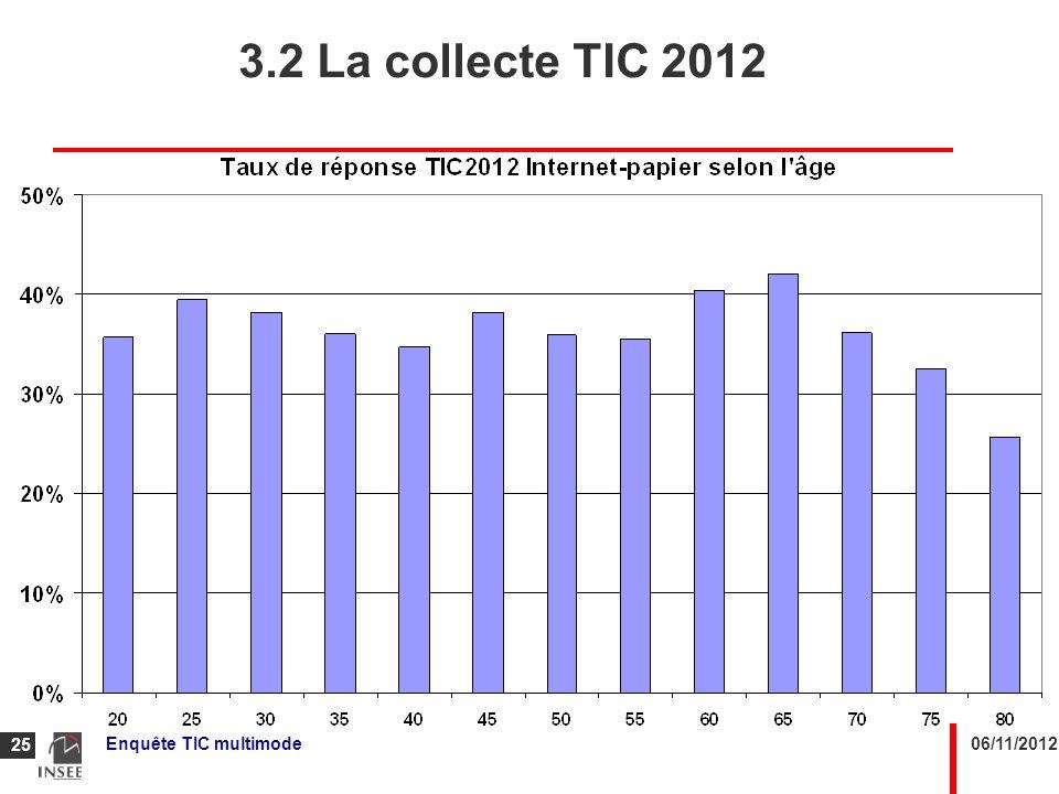 06/11/2012Enquête TIC multimode 25 3.2 La collecte TIC 2012