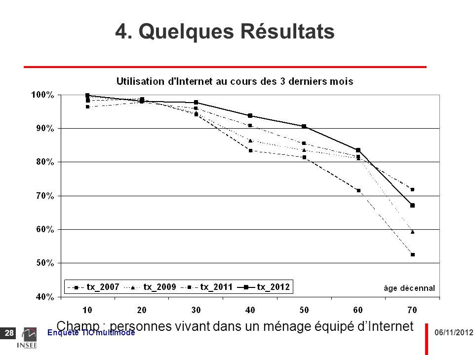 06/11/2012Enquête TIC multimode 28 Champ : personnes vivant dans un ménage équipé dInternet 4. Quelques Résultats