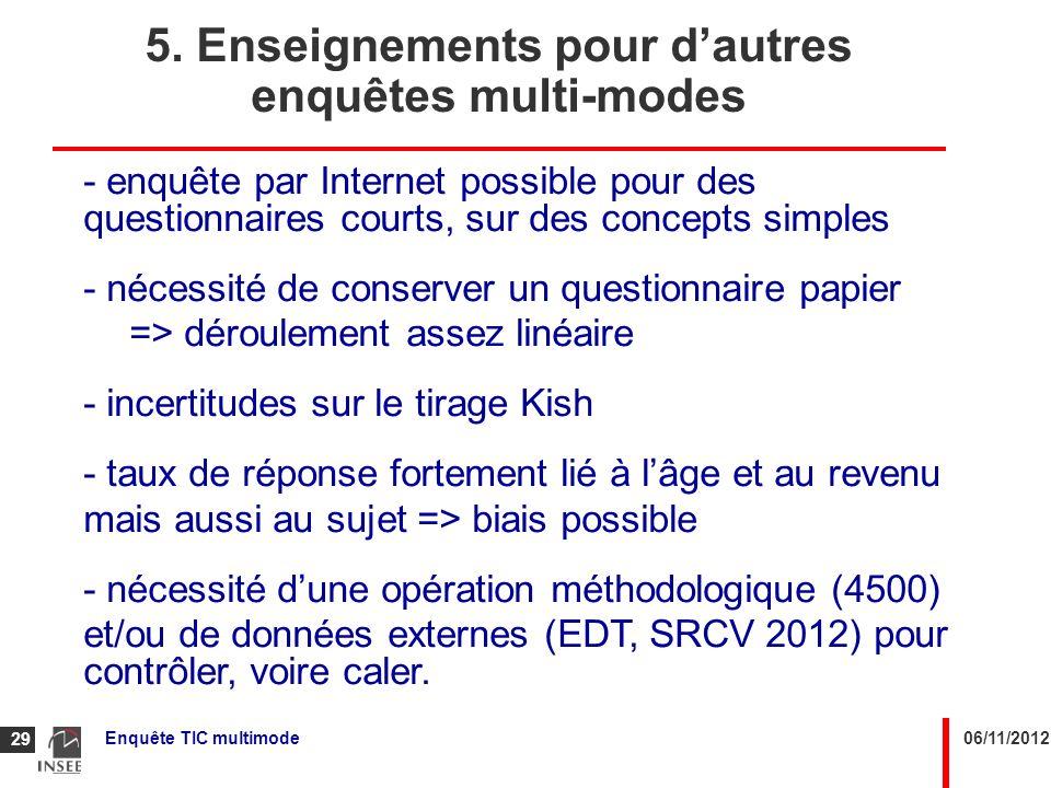 06/11/2012Enquête TIC multimode 29 5. Enseignements pour dautres enquêtes multi-modes - enquête par Internet possible pour des questionnaires courts,