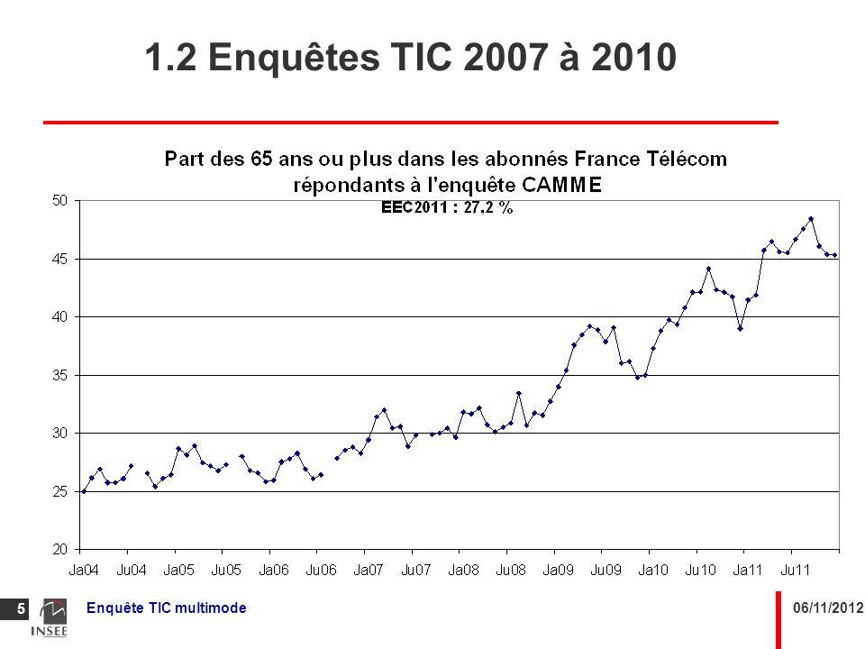 06/11/2012Enquête TIC multimode 6 1.3 Enquête complémentaire 2008 Objectif : corriger ce biais de couverture.