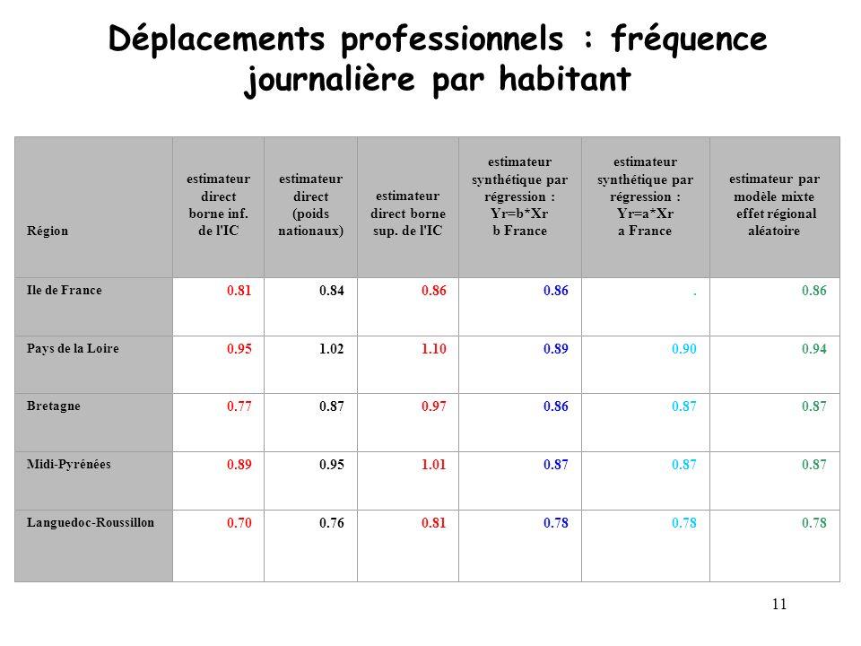 11 Déplacements professionnels : fréquence journalière par habitant Région estimateur direct borne inf. de l'IC estimateur direct (poids nationaux) es