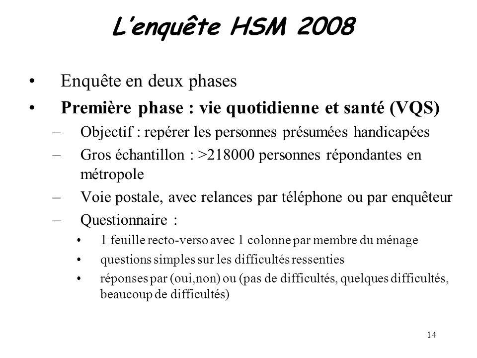 14 Lenquête HSM 2008 Enquête en deux phases Première phase : vie quotidienne et santé (VQS) –Objectif : repérer les personnes présumées handicapées –G