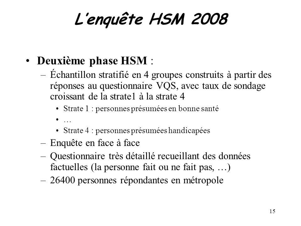 15 Lenquête HSM 2008 Deuxième phase HSM : –Échantillon stratifié en 4 groupes construits à partir des réponses au questionnaire VQS, avec taux de sond