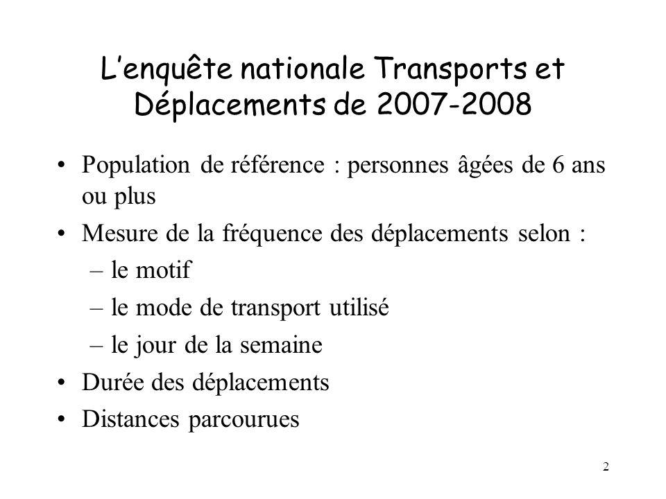 2 Lenquête nationale Transports et Déplacements de 2007-2008 Population de référence : personnes âgées de 6 ans ou plus Mesure de la fréquence des déplacements selon : –le motif –le mode de transport utilisé –le jour de la semaine Durée des déplacements Distances parcourues