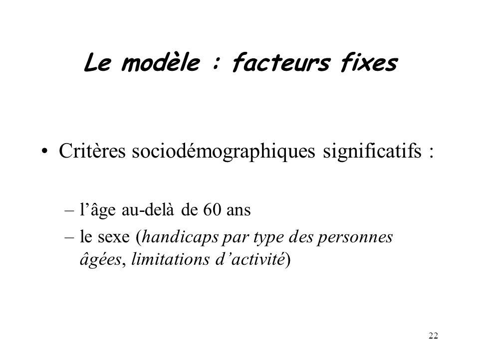 22 Le modèle : facteurs fixes Critères sociodémographiques significatifs : –lâge au-delà de 60 ans –le sexe (handicaps par type des personnes âgées, limitations dactivité)