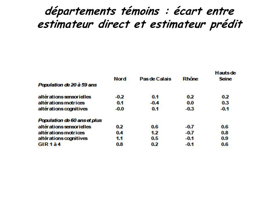 26 départements témoins : écart entre estimateur direct et estimateur prédit