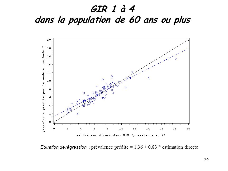 29 GIR 1 à 4 dans la population de 60 ans ou plus Equation de régression : prévalence prédite = 1.36 + 0.83 * estimation directe