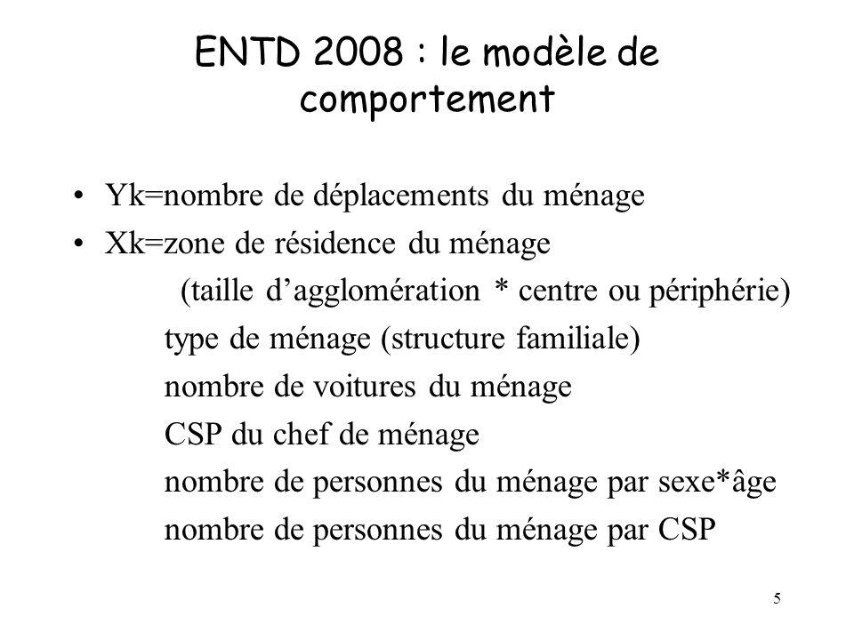 5 ENTD 2008 : le modèle de comportement Yk=nombre de déplacements du ménage Xk=zone de résidence du ménage (taille dagglomération * centre ou périphérie) type de ménage (structure familiale) nombre de voitures du ménage CSP du chef de ménage nombre de personnes du ménage par sexe*âge nombre de personnes du ménage par CSP