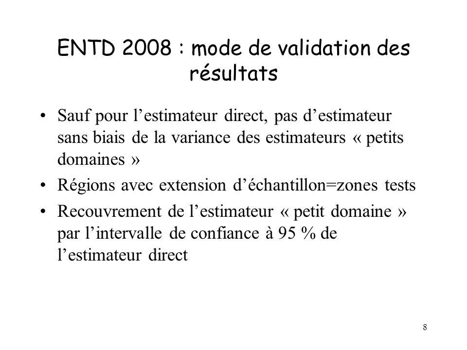 8 ENTD 2008 : mode de validation des résultats Sauf pour lestimateur direct, pas destimateur sans biais de la variance des estimateurs « petits domaines » Régions avec extension déchantillon=zones tests Recouvrement de lestimateur « petit domaine » par lintervalle de confiance à 95 % de lestimateur direct