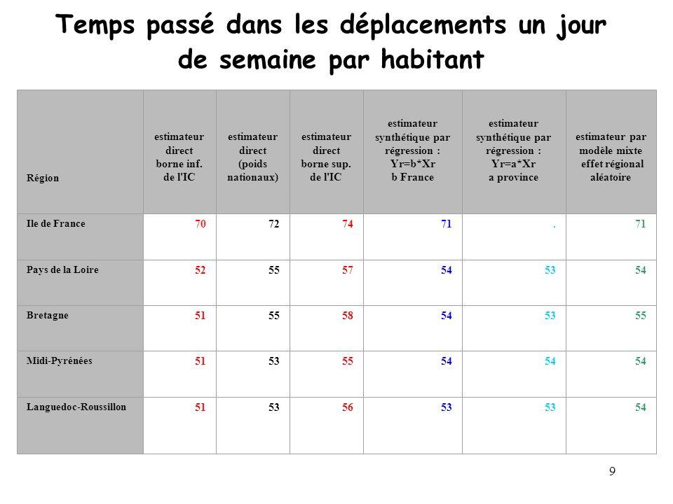 9 Temps passé dans les déplacements un jour de semaine par habitant Région estimateur direct borne inf.