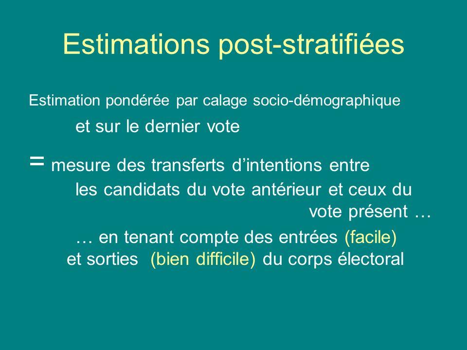 Estimations post-stratifiées Estimation pondérée par calage socio-démographique et sur le dernier vote = mesure des transferts dintentions entre les c