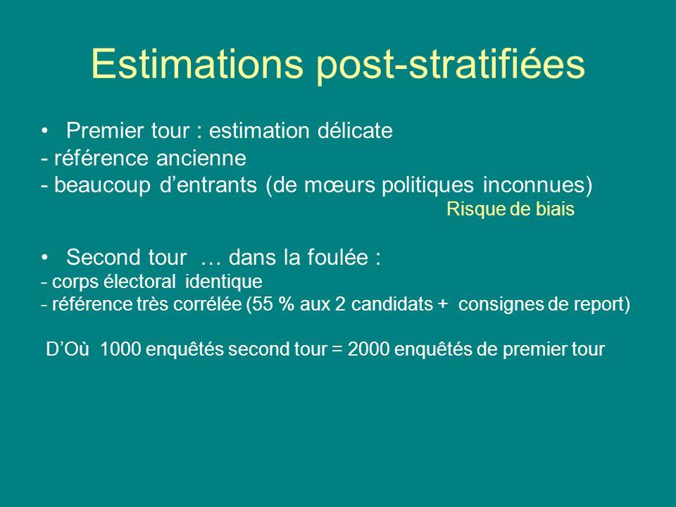 Estimations post-stratifiées Premier tour : estimation délicate - référence ancienne - beaucoup dentrants (de mœurs politiques inconnues) Risque de bi