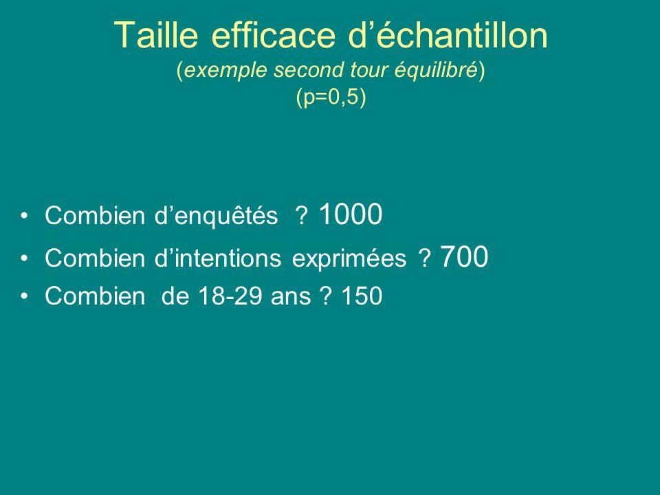 Taille efficace déchantillon (exemple second tour équilibré) (p=0,5) Combien denquêtés ? 1000 Combien dintentions exprimées ? 700 Combien de 18-29 ans
