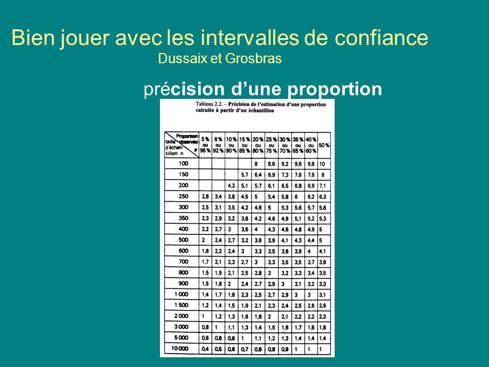 Bien jouer avec les intervalles de confiance Dussaix et Grosbras précision dune proportion