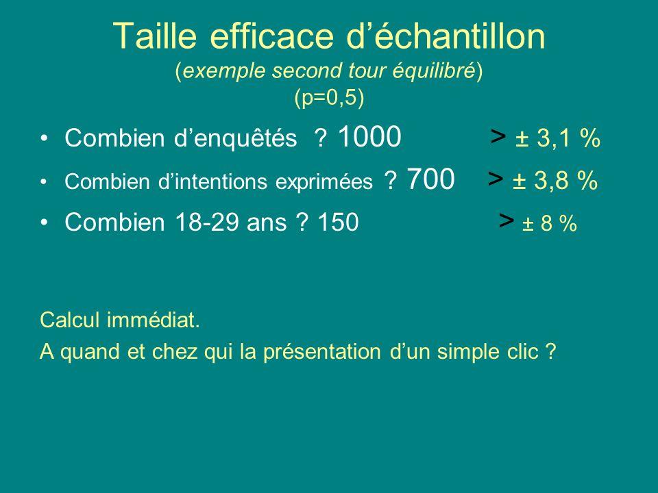 Taille efficace déchantillon (exemple second tour équilibré) (p=0,5) Combien denquêtés ? 1000 > ± 3,1 % Combien dintentions exprimées ? 700 > ± 3,8 %