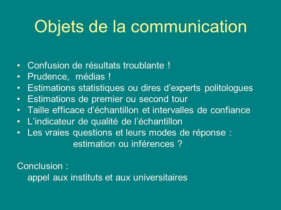 Objets de la communication Confusion de résultats troublante ! Prudence, médias ! Estimations statistiques ou dires dexperts politologues Estimations
