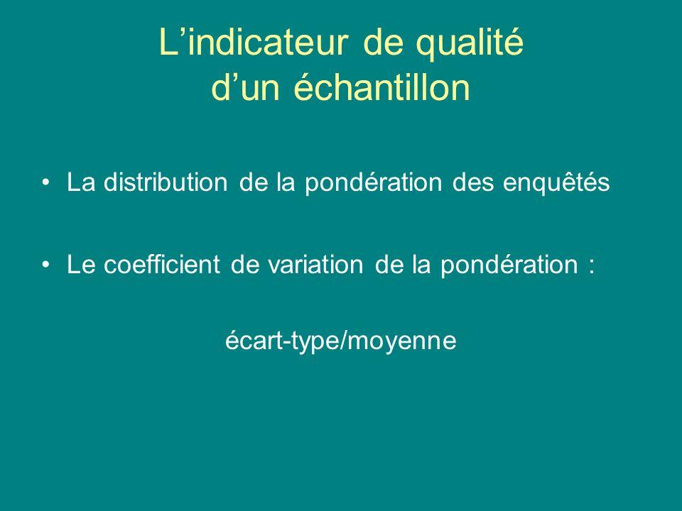 Lindicateur de qualité dun échantillon La distribution de la pondération des enquêtés Le coefficient de variation de la pondération : écart-type/moyen