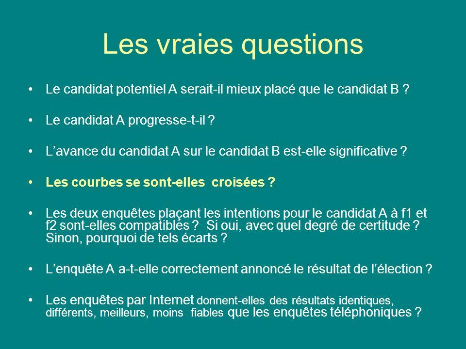 Les vraies questions Le candidat potentiel A serait-il mieux placé que le candidat B ? Le candidat A progresse-t-il ? Lavance du candidat A sur le can
