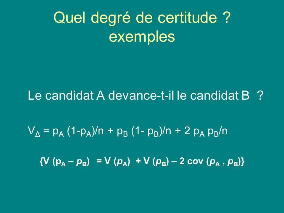 Quel degré de certitude ? exemples Le candidat A devance-t-il le candidat B ? V Δ = p A (1-p A )/n + p B (1- p B )/n + 2 p A p B /n {V (p A – p B ) =