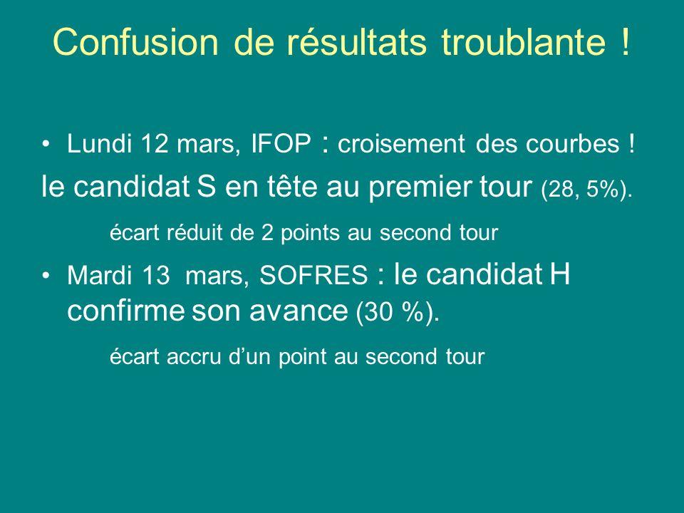 Confusion de résultats troublante ! Lundi 12 mars, IFOP : croisement des courbes ! le candidat S en tête au premier tour (28, 5%). écart réduit de 2 p