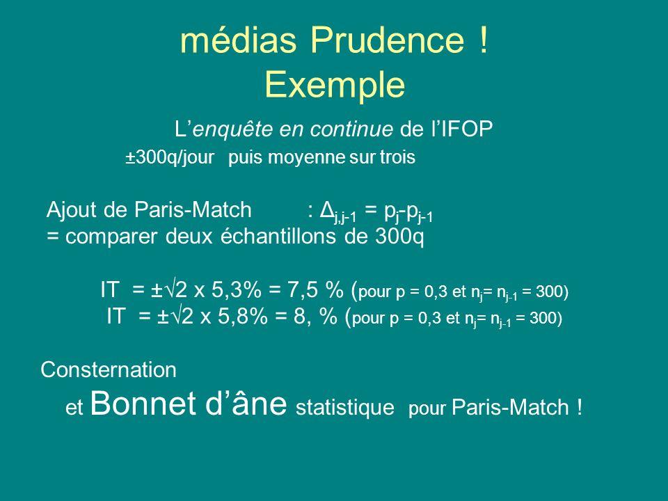 médias Prudence ! Exemple Lenquête en continue de lIFOP ±300q/jour puis moyenne sur trois Ajout de Paris-Match: Δ j,j-1 = p j -p j-1 = comparer deux é
