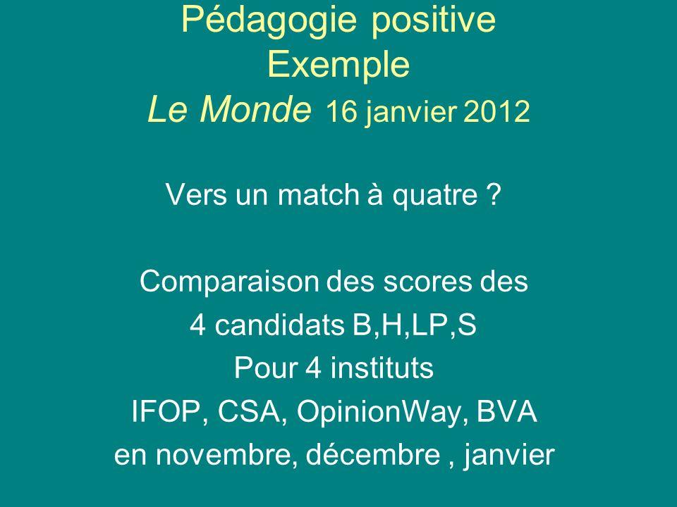 Pédagogie positive Exemple Le Monde 16 janvier 2012 Vers un match à quatre ? Comparaison des scores des 4 candidats B,H,LP,S Pour 4 instituts IFOP, CS