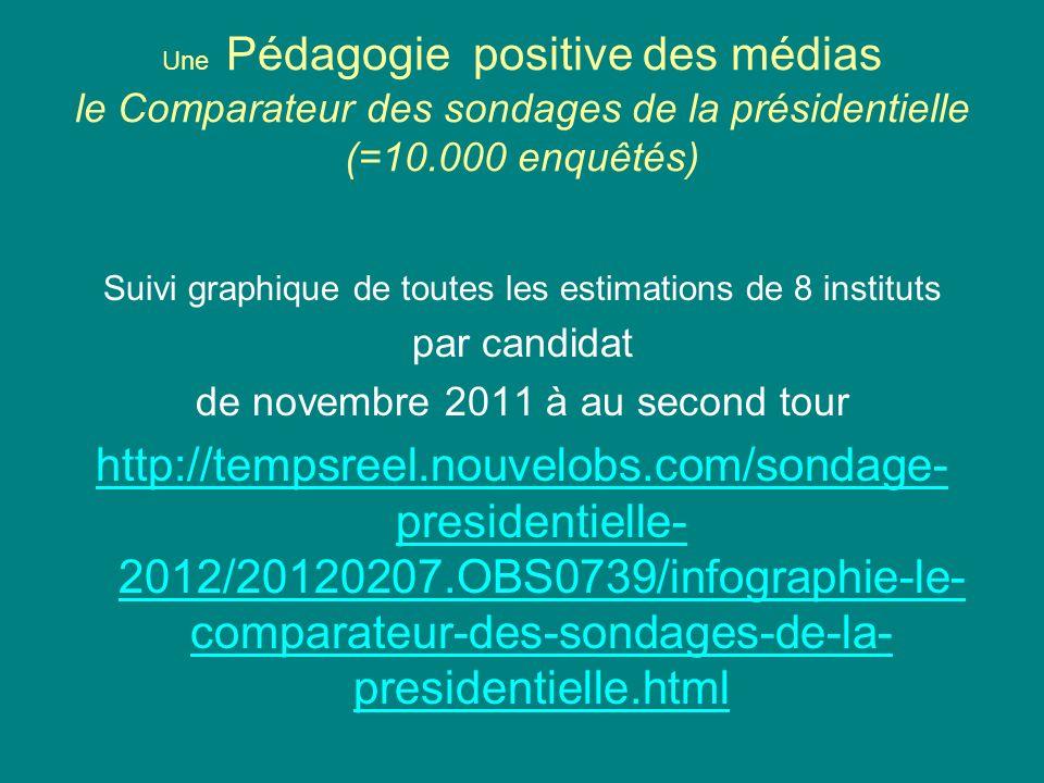 Une Pédagogie positive des médias le Comparateur des sondages de la présidentielle (=10.000 enquêtés) Suivi graphique de toutes les estimations de 8 i