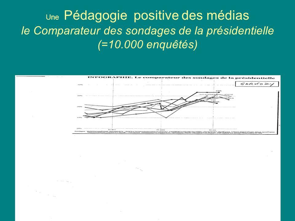 Une Pédagogie positive des médias le Comparateur des sondages de la présidentielle (=10.000 enquêtés)