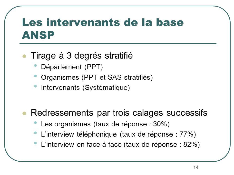 14 Les intervenants de la base ANSP Tirage à 3 degrés stratifié Département (PPT) Organismes (PPT et SAS stratifiés) Intervenants (Systématique) Redre
