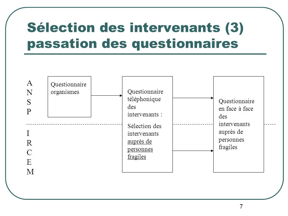 7 Sélection des intervenants (3) passation des questionnaires Questionnaire organismes ANSPANSP IRCEMIRCEM Questionnaire téléphonique des intervenants