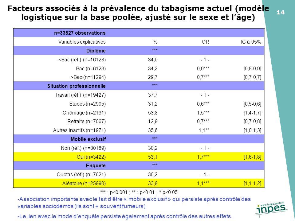 14 Facteurs associés à la prévalence du tabagisme actuel (modèle logistique sur la base poolée, ajusté sur le sexe et lâge) n=33527 observations Variables explicatives%ORIC à 95% Diplôme*** <Bac (réf.) (n=16128)34,0- 1 - Bac (n=6123)34,20,9***[0,8-0,9] >Bac (n=11294)29,70,7***[0,7-0,7] Situation professionnelle*** Travail (réf.) (n=19427)37,7- 1 - Études (n=2995)31,20,6***[0,5-0,6] Chômage (n=2131)53,81,5***[1,4-1,7] Retraite (n=7067)12,90,7***[0,7-0,8] Autres inactifs (n=1971)35,61,1**[1,0-1,3] Mobile exclusif*** Non (réf.) (n=30189)30,2- 1 - Oui (n=3422)53,11,7***[1,6-1,8] Enquête*** Quotas (réf.) (n=7621)30,2- 1 - Aléatoire (n=25990)33,91,1***[1,1-1,2] *** : p<0.001 ; ** : p<0.01 ; * p<0.05 -Association importante avec le fait dêtre « mobile exclusif » qui persiste après contrôle des variables sociodémos (ils sont + souvent fumeurs) -Le lien avec le mode denquête persiste également après contrôle des autres effets.