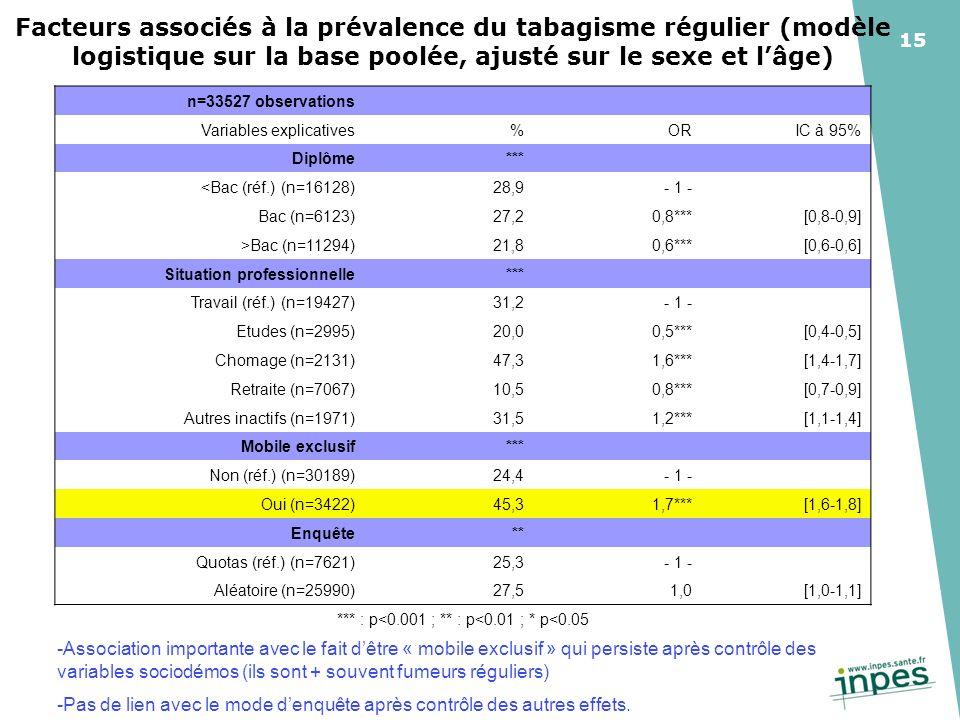 15 Facteurs associés à la prévalence du tabagisme régulier (modèle logistique sur la base poolée, ajusté sur le sexe et lâge) n=33527 observations Variables explicatives%ORIC à 95% Diplôme*** <Bac (réf.) (n=16128)28,9- 1 - Bac (n=6123)27,20,8***[0,8-0,9] >Bac (n=11294)21,80,6***[0,6-0,6] Situation professionnelle*** Travail (réf.) (n=19427)31,2- 1 - Etudes (n=2995)20,00,5***[0,4-0,5] Chomage (n=2131)47,31,6***[1,4-1,7] Retraite (n=7067)10,50,8***[0,7-0,9] Autres inactifs (n=1971)31,51,2***[1,1-1,4] Mobile exclusif*** Non (réf.) (n=30189)24,4- 1 - Oui (n=3422)45,31,7***[1,6-1,8] Enquête** Quotas (réf.) (n=7621)25,3- 1 - Aléatoire (n=25990)27,51,0[1,0-1,1] *** : p<0.001 ; ** : p<0.01 ; * p<0.05 -Association importante avec le fait dêtre « mobile exclusif » qui persiste après contrôle des variables sociodémos (ils sont + souvent fumeurs réguliers) -Pas de lien avec le mode denquête après contrôle des autres effets.