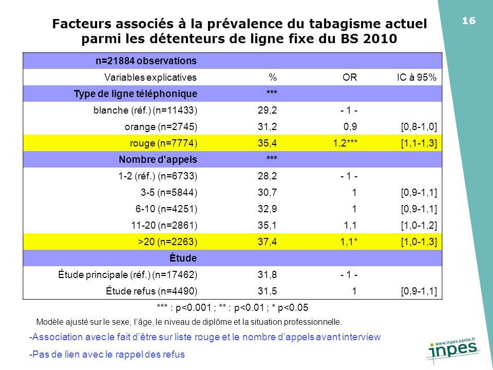 16 Facteurs associés à la prévalence du tabagisme actuel parmi les détenteurs de ligne fixe du BS 2010 Modèle ajusté sur le sexe, lâge, le niveau de diplôme et la situation professionnelle.