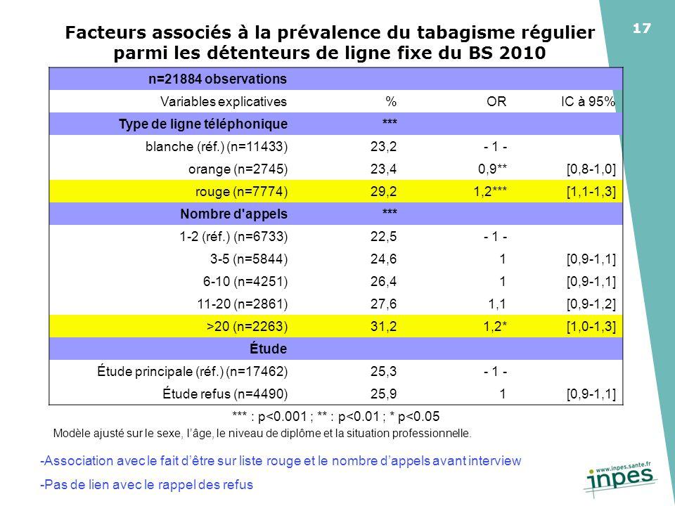 17 Facteurs associés à la prévalence du tabagisme régulier parmi les détenteurs de ligne fixe du BS 2010 Modèle ajusté sur le sexe, lâge, le niveau de diplôme et la situation professionnelle.