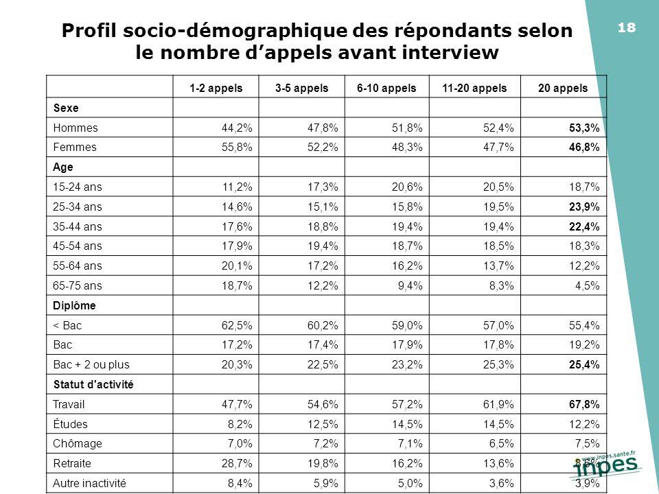 18 Profil socio-démographique des répondants selon le nombre dappels avant interview 1-2 appels3-5 appels6-10 appels11-20 appels20 appels Sexe Hommes44,2%47,8%51,8%52,4%53,3% Femmes55,8%52,2%48,3%47,7%46,8% Age 15-24 ans11,2%17,3%20,6%20,5%18,7% 25-34 ans14,6%15,1%15,8%19,5%23,9% 35-44 ans17,6%18,8%19,4% 22,4% 45-54 ans17,9%19,4%18,7%18,5%18,3% 55-64 ans20,1%17,2%16,2%13,7%12,2% 65-75 ans18,7%12,2%9,4%8,3%4,5% Diplôme < Bac62,5%60,2%59,0%57,0%55,4% Bac17,2%17,4%17,9%17,8%19,2% Bac + 2 ou plus20,3%22,5%23,2%25,3%25,4% Statut d activité Travail47,7%54,6%57,2%61,9%67,8% Études8,2%12,5%14,5% 12,2% Chômage7,0%7,2%7,1%6,5%7,5% Retraite28,7%19,8%16,2%13,6%8,6% Autre inactivité8,4%5,9%5,0%3,6%3,9%