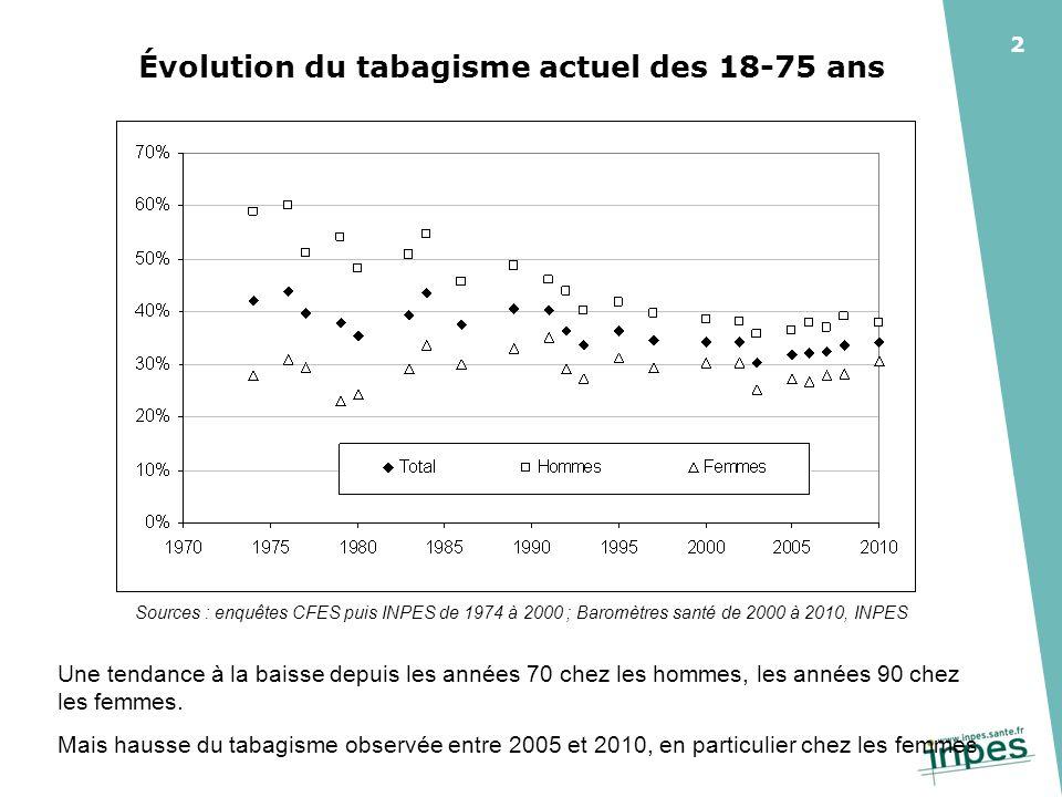 2 Évolution du tabagisme actuel des 18-75 ans Sources : enquêtes CFES puis INPES de 1974 à 2000 ; Baromètres santé de 2000 à 2010, INPES Une tendance à la baisse depuis les années 70 chez les hommes, les années 90 chez les femmes.