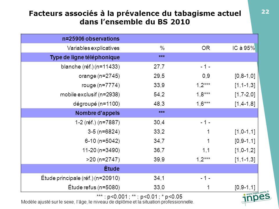 22 Facteurs associés à la prévalence du tabagisme actuel dans lensemble du BS 2010 Modèle ajusté sur le sexe, lâge, le niveau de diplôme et la situation professionnelle.
