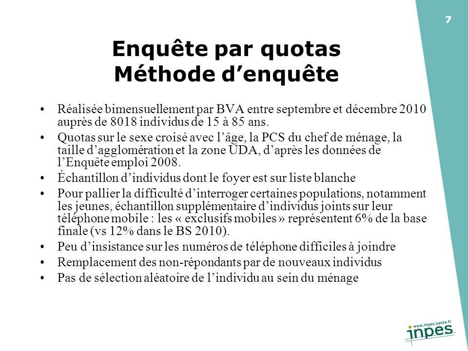 7 Enquête par quotas Méthode denquête Réalisée bimensuellement par BVA entre septembre et décembre 2010 auprès de 8018 individus de 15 à 85 ans.