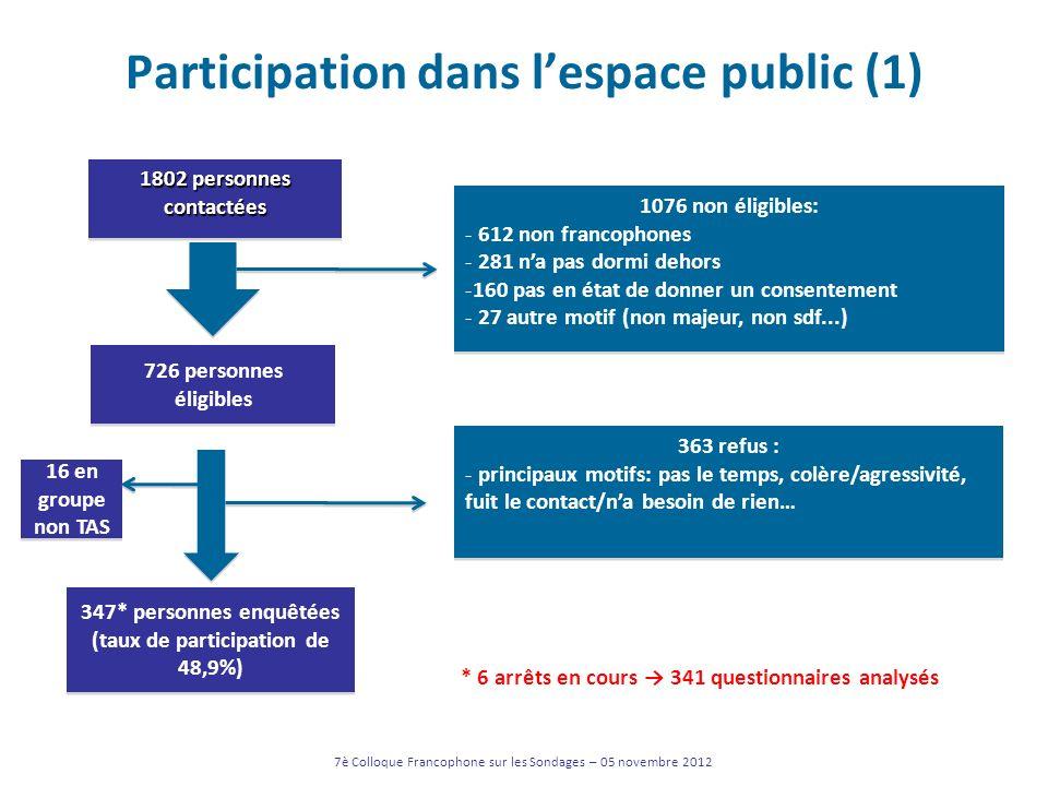 Participation dans lespace public (1) 7è Colloque Francophone sur les Sondages – 05 novembre 2012 1802 personnes contactées 726 personnes éligibles 34