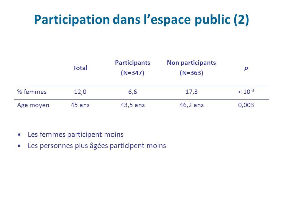 Participation dans lespace public (2) Total Participants (N=347) Non participants (N=363) p % femmes12,06,617,3< 10 -3 Age moyen45 ans43,5 ans46,2 ans