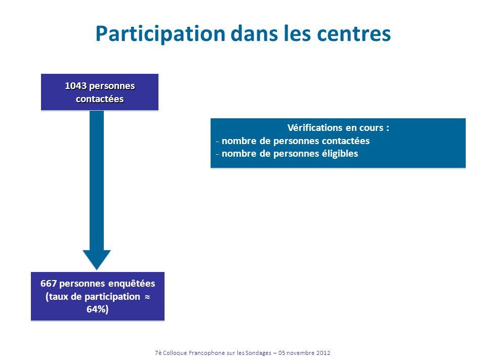 Participation dans les centres 7è Colloque Francophone sur les Sondages – 05 novembre 2012 1043 personnes contactées 667 personnes enquêtées (taux de