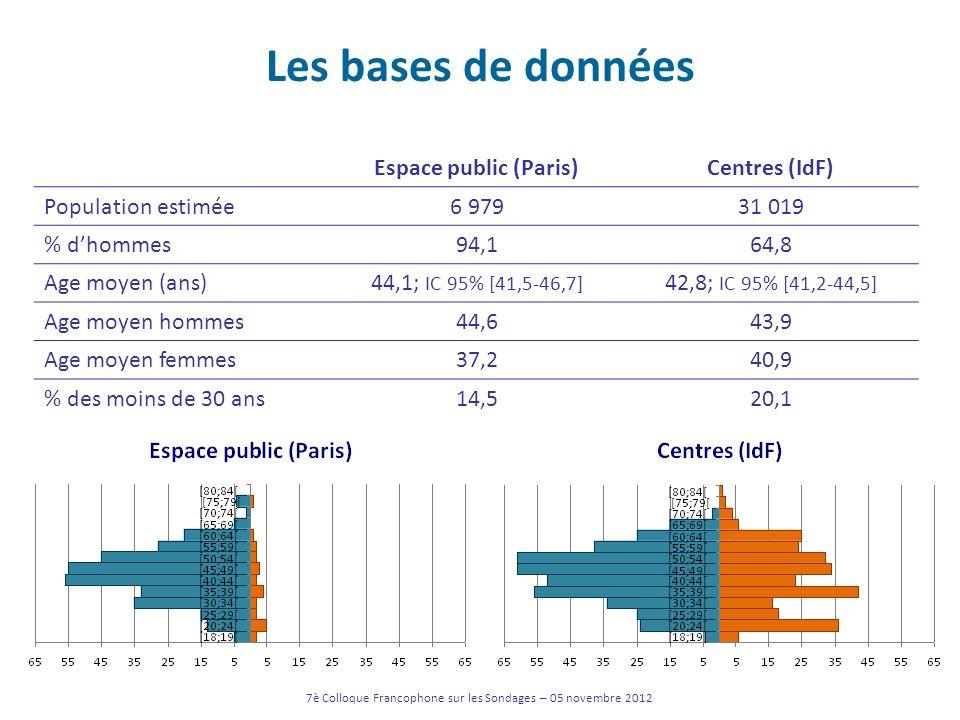 Espace public (Paris)Centres (IdF) Population estimée6 97931 019 % dhommes94,164,8 Age moyen (ans)44,1; IC 95% [41,5-46,7] 42,8; IC 95% [41,2-44,5] Ag