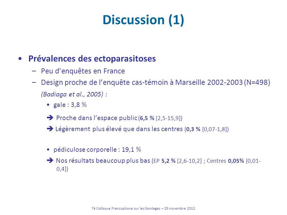 Discussion (1) Prévalences des ectoparasitoses –Peu denquêtes en France –Design proche de lenquête cas-témoin à Marseille 2002-2003 (N=498) (Badiaga e
