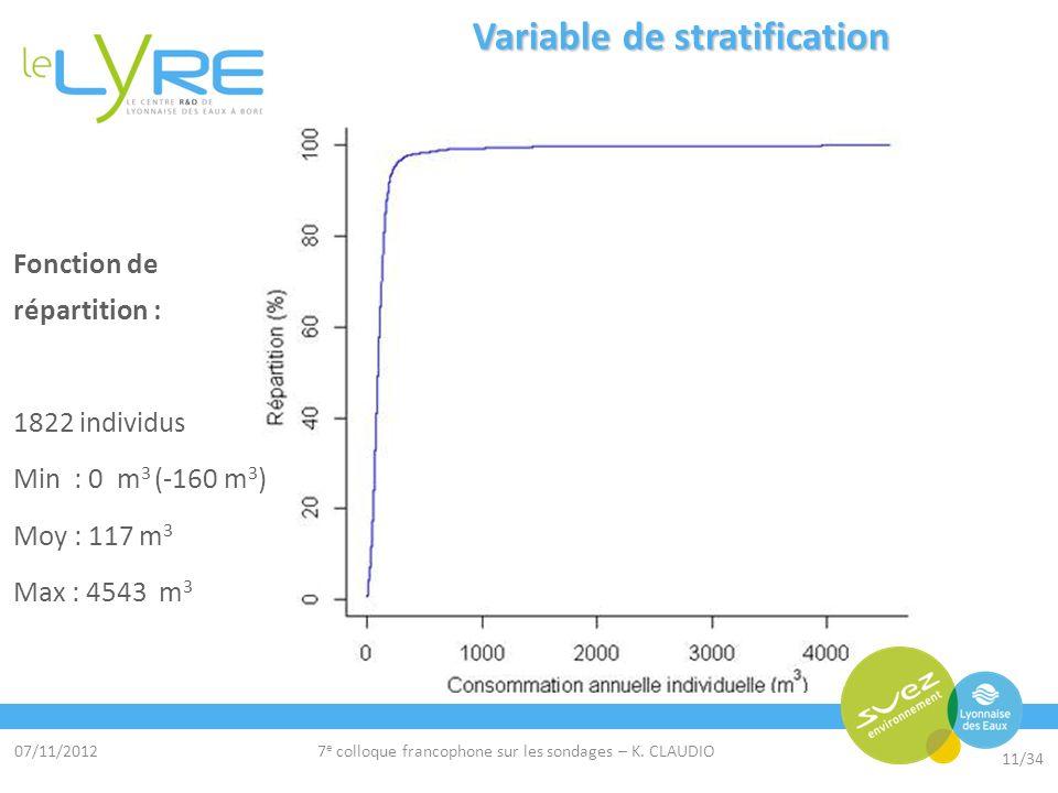 07/11/2012 11/34 7 e colloque francophone sur les sondages – K. CLAUDIO Variable de stratification Fonction de répartition : 1822 individus Min : 0 m