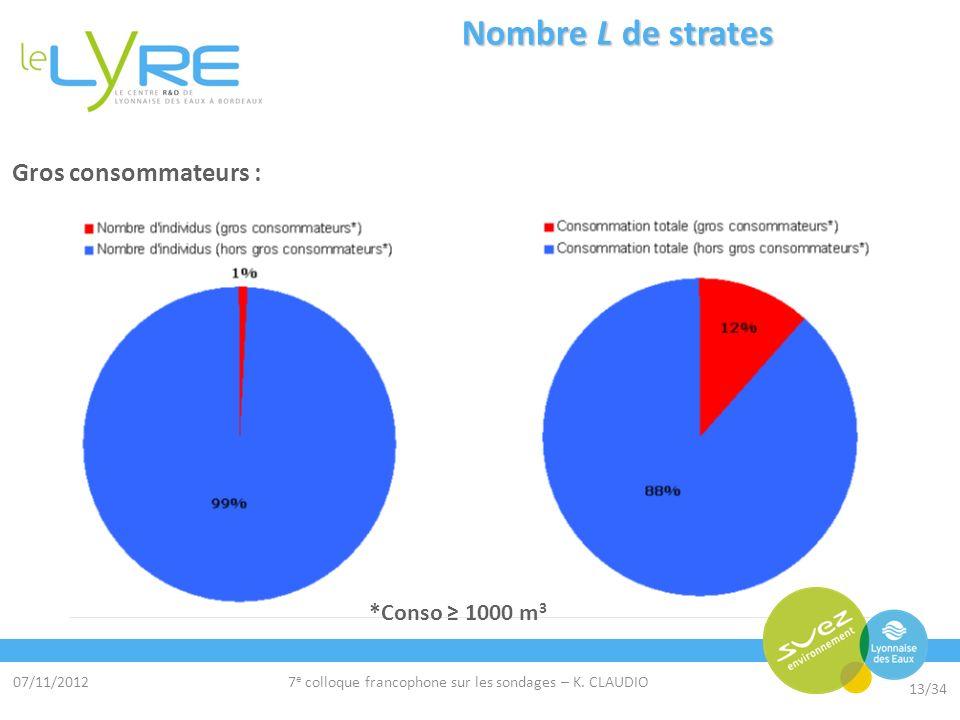 07/11/2012 13/34 7 e colloque francophone sur les sondages – K. CLAUDIO Nombre L de strates Gros consommateurs : *Conso 1000 m 3