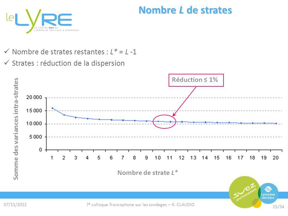 07/11/2012 15/34 7 e colloque francophone sur les sondages – K. CLAUDIO Nombre L de strates Nombre de strates restantes : L* = L -1 Strates : réductio