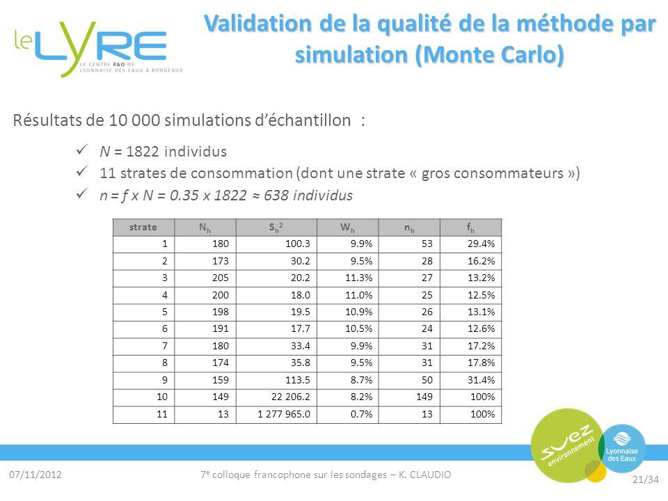 07/11/2012 21/34 7 e colloque francophone sur les sondages – K. CLAUDIO Validation de la qualité de la méthode par simulation (Monte Carlo) Résultats